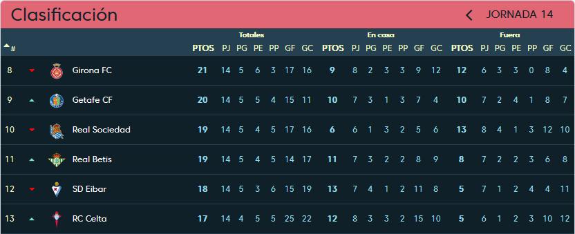 Real Sociedad - Real Valladolid. Domingo 9 de Diciembre. 18:30 Clasificacion-jornada-14