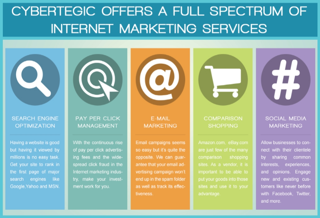 Cisco SEO Internet Marketing Planning