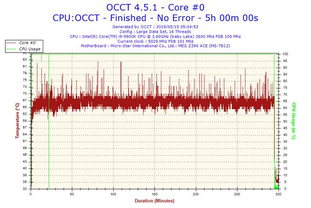 2019-05-15-05h04-Temperature-Core-0