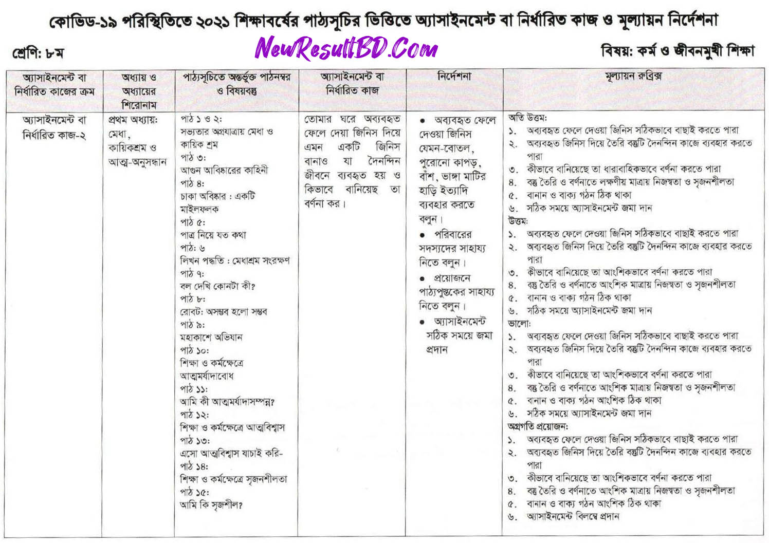 Class 8 Work & Life Oriented Education 12th Week Assignment