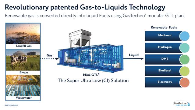 Gas-Techno-Revolutionary-patented-Gas-to-Liquids-Technology-1