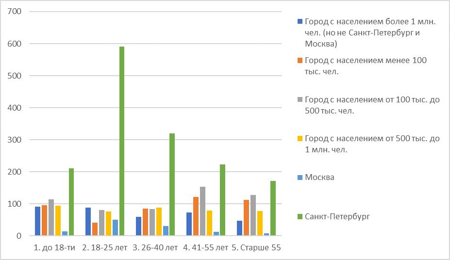 Распределение респондентов по месту проживания