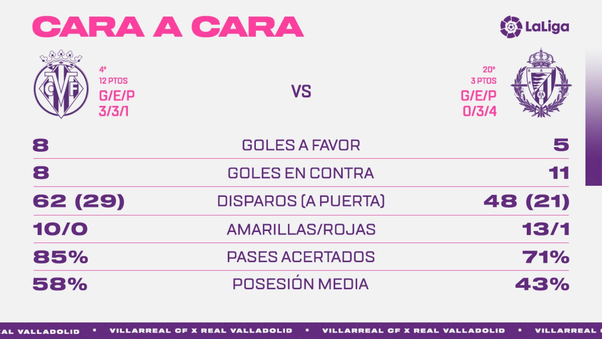 Villarreal C.F. - Real Valladolid C.F. Lunes 2 de Noviembre. 21:00 - Página 2 Face-To-VLCF