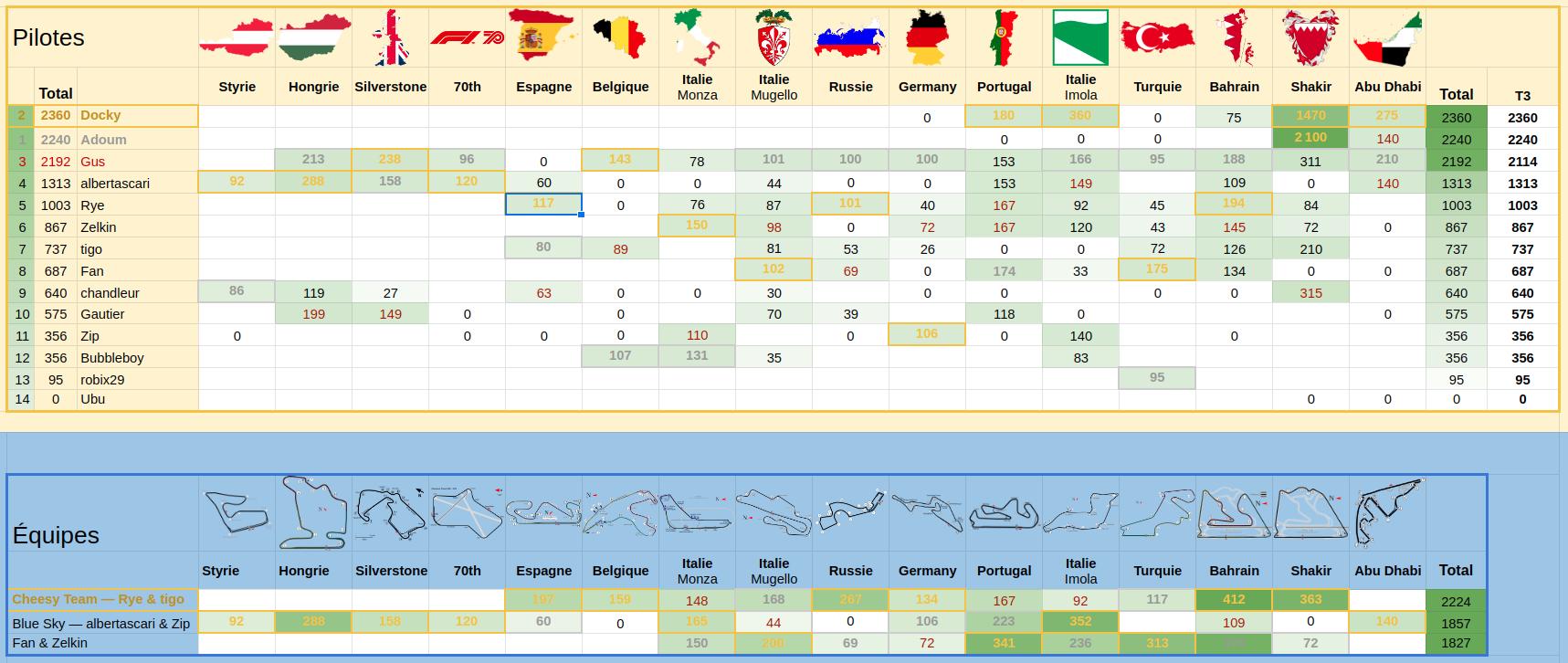 [2020] Formula Bet World Championship  - Page 26 Screenshot-from-2020-12-13-16-09-42