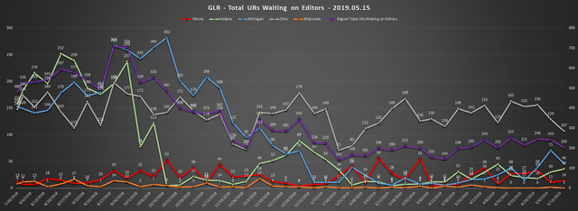 2019-05-15-GLR-UR-Report-Total-URs-Waiting-On-Editors