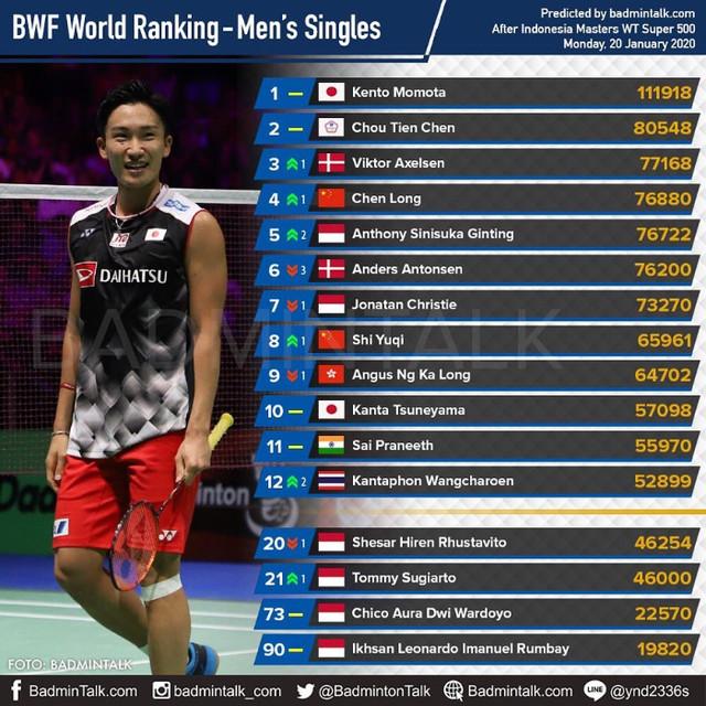 Prediksi ranking BWF tunggal putra