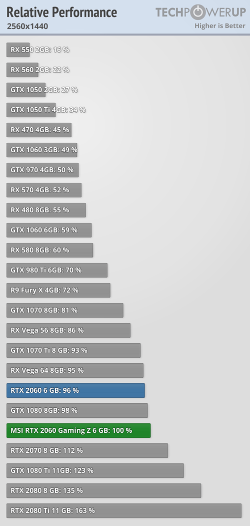relative-performance-2560-1440