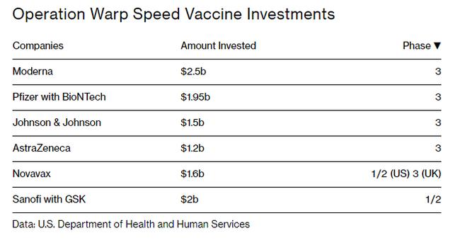 Operation Warp Speed Vaccine Investments