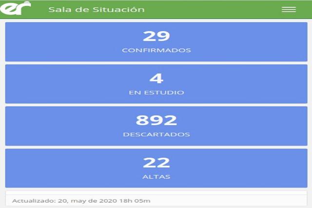 Este miércoles no se registraron nuevos casos de coronavirus en Entre Ríos