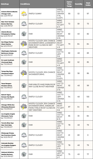 Screenshot-2021-07-24-at-09-21-43-MLB-Weather-Report-Find-Upcoming-Conditions-for-the-MLB