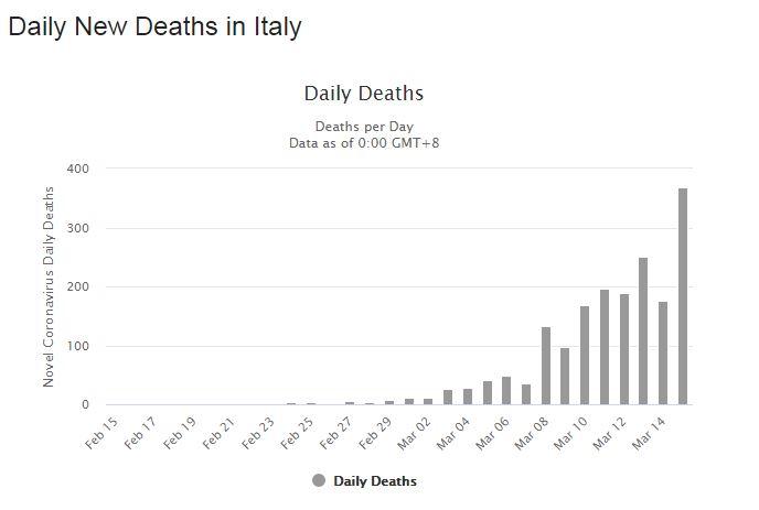 Data orang meninggal per hari karena COVID-19 di Italia