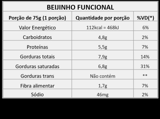 BEIJINHO-FUNCIONAL
