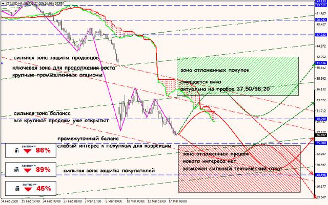 Аналитика от ForexChief - Страница 16 18-03-20-XTIUSD
