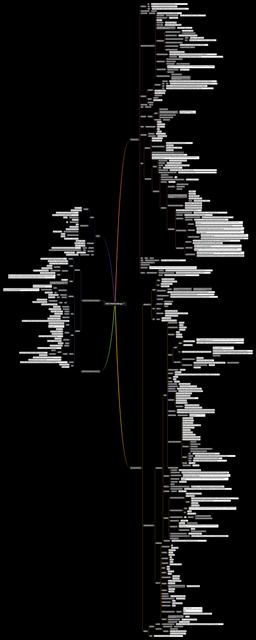 OSCP-Methodology