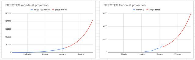 Épidémie/pandémie de Coronavirus/Covid 19 (2) - Page 3 Infectes-8-mars-et-projection