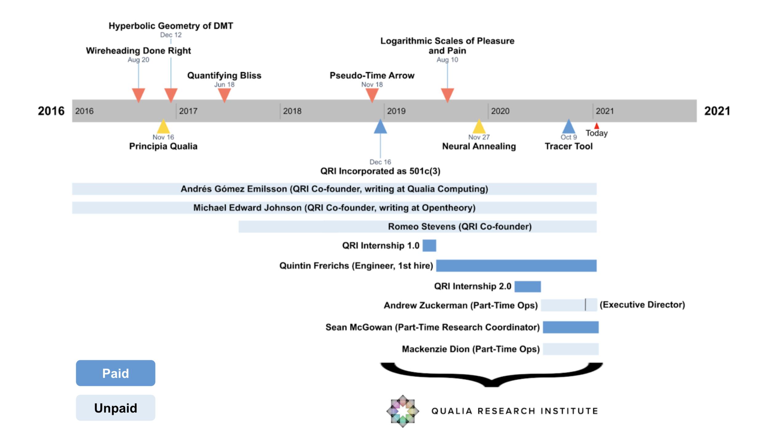 Timeline of QRI