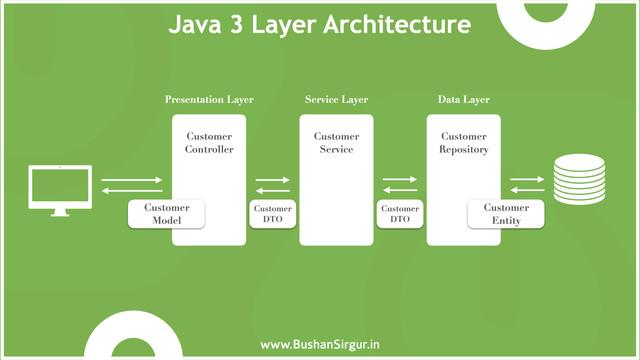 Java-3-layer-architecture-001
