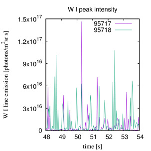 The time evolution of the WI line intensity shows that, on the average, the W flux for the pellet pulse (95717) is not higher than for the gas puff pulse (95718)