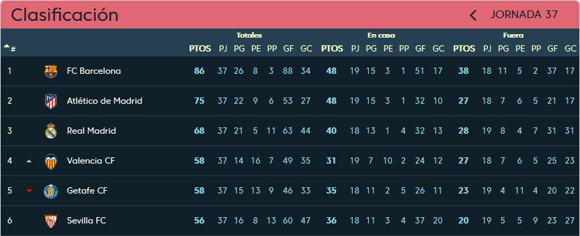 Real Valladolid - Valencia C.F. Sábado 18 de Mayo. 16:15 Clasificacion-jornada-37