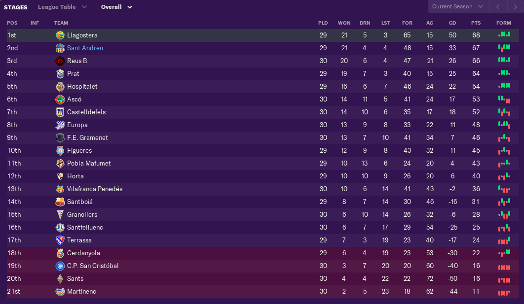 february-league-table.png