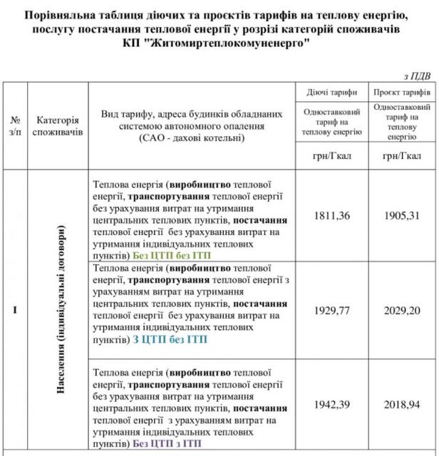 1 - У Житомирі збираються підвищити тарифи на тепло: для населення – на 5%, для бюджетних і релігійних організацій - майже вдвічі