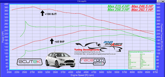 Ford-Focus-ST250-Ecoboost-Before-After-Performance-Package