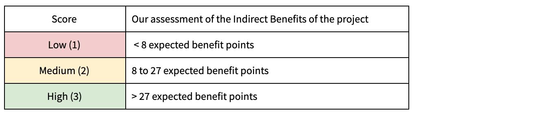 IB thresholds