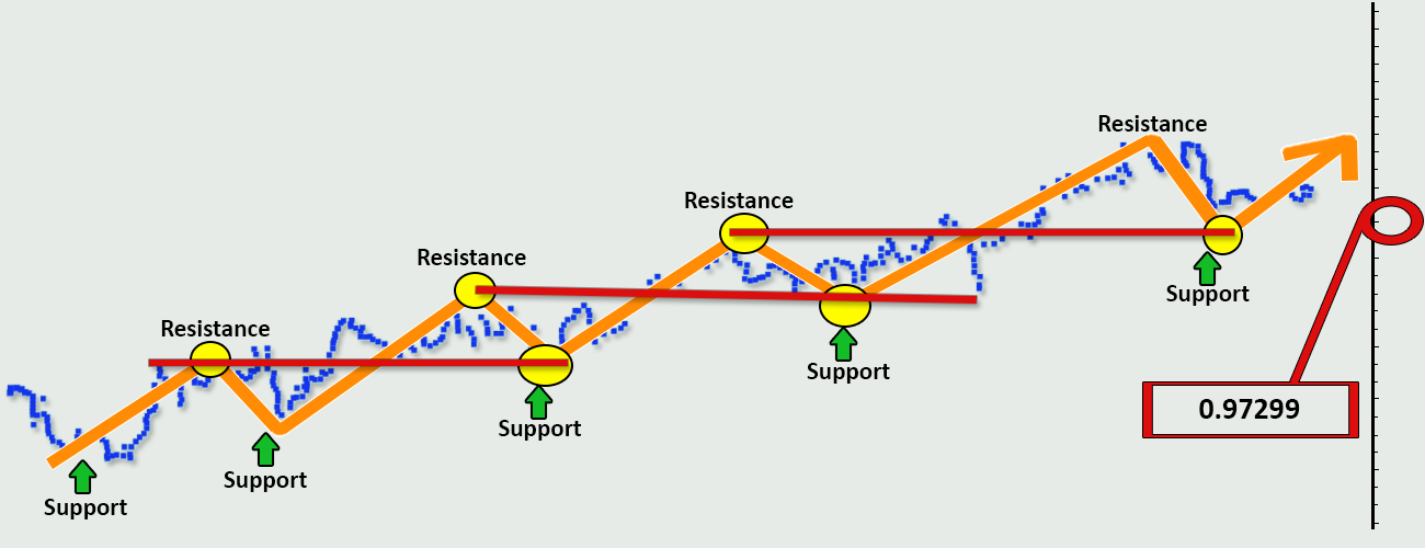 Forex-Trading-Strategies-Support-and-Resistance-Example-Profiti-Xpedia