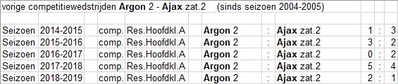 zat-2-2-Argon-2-uit