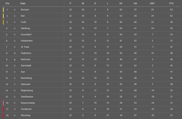 2021-05-14-12-20-18-Tables-2nd-Bundeslig