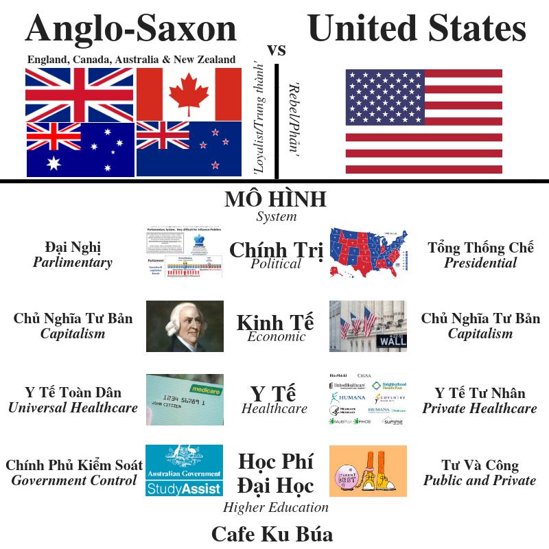 ANGLO-SAXON VS UNITED STATES – MÔ HÌNH ANGLO-SAXON VÀ MỸ