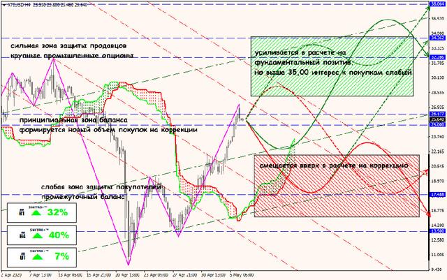 Аналитика от ForexChief - Страница 17 06-05-20-XTIUSD