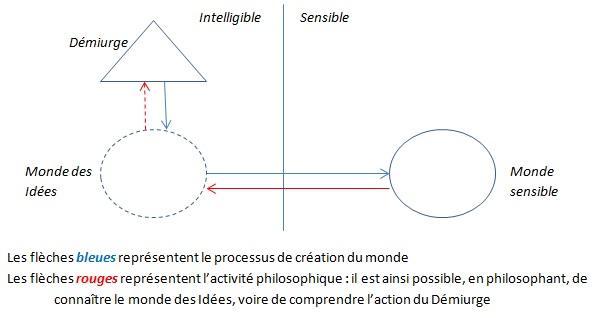 Philosopher permet de connaître le monde des Idées, voire comprendre l'action du démiurge