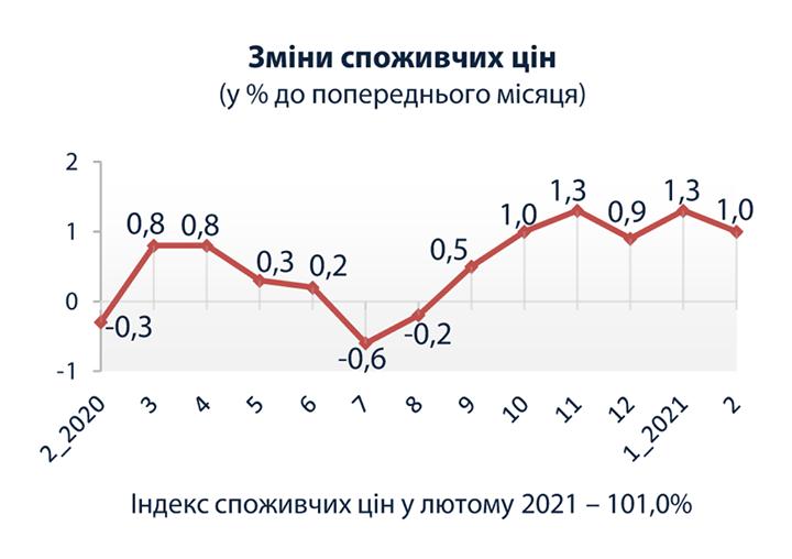 Инфляция в Украине ускорилась до 7,5% в феврале. Больше всего подорожали сахар, овощи и подсолнечное масло. Скриншот: Госстат