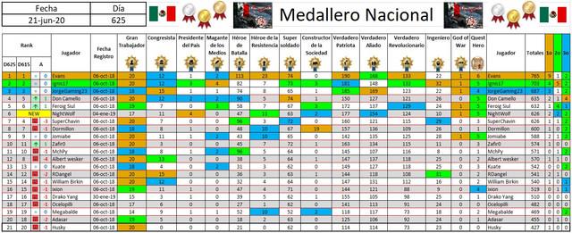 https://i.ibb.co/LY15F2G/200622-07-Medallero-Nacional.jpg