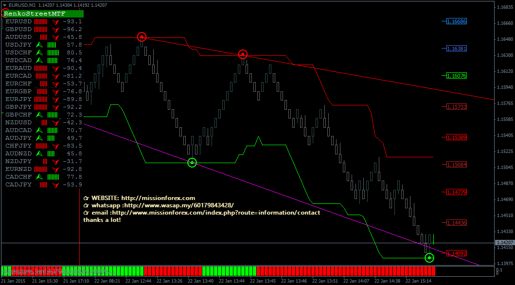 Renko-Street-accurate-trading-system-based-on-Renko-charts-2