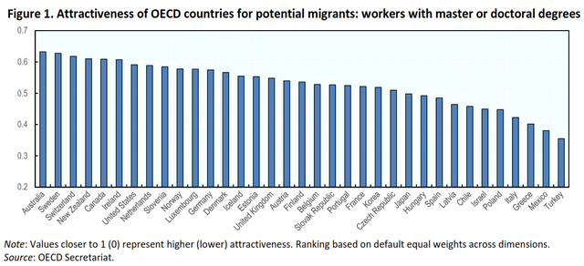 Attractiveness-of-OECD-countries