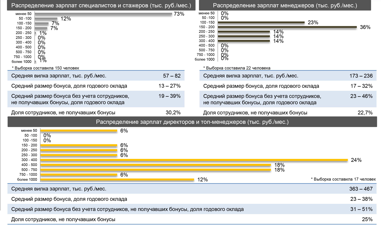 Зарплата финансиста. Зарплаты и бонусы в инвестициях (IB, PE & VC) и трейдинге