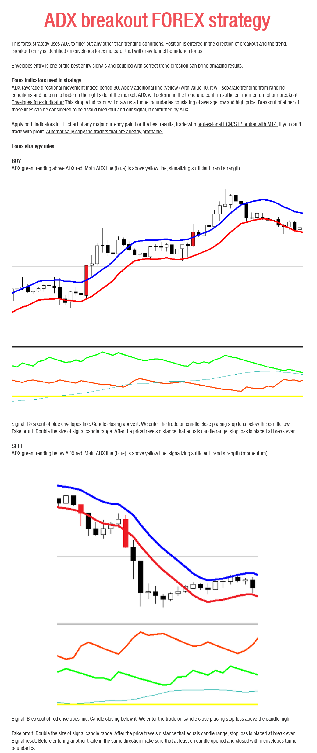Manual ADX To Trade Breakouts forex strategy