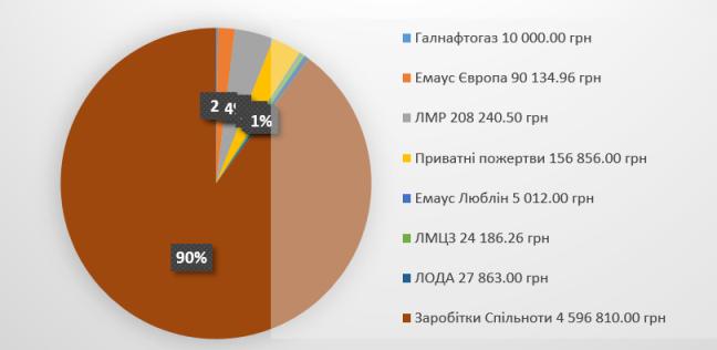 income-ukr2
