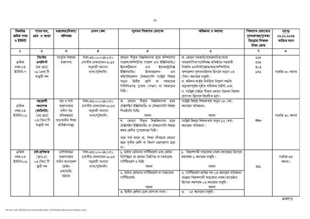 BPSC-Non-Cadre-Job-Circular-2019-PDF-page-004