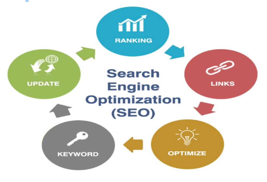 Latest SEO Custom Websites Design