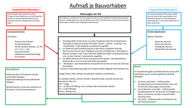 Flowchart-Aufma