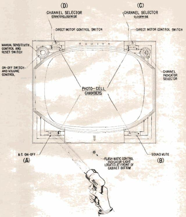 А вы знаете, как выглядел первый в истории дистанционный пульт от телевизора?