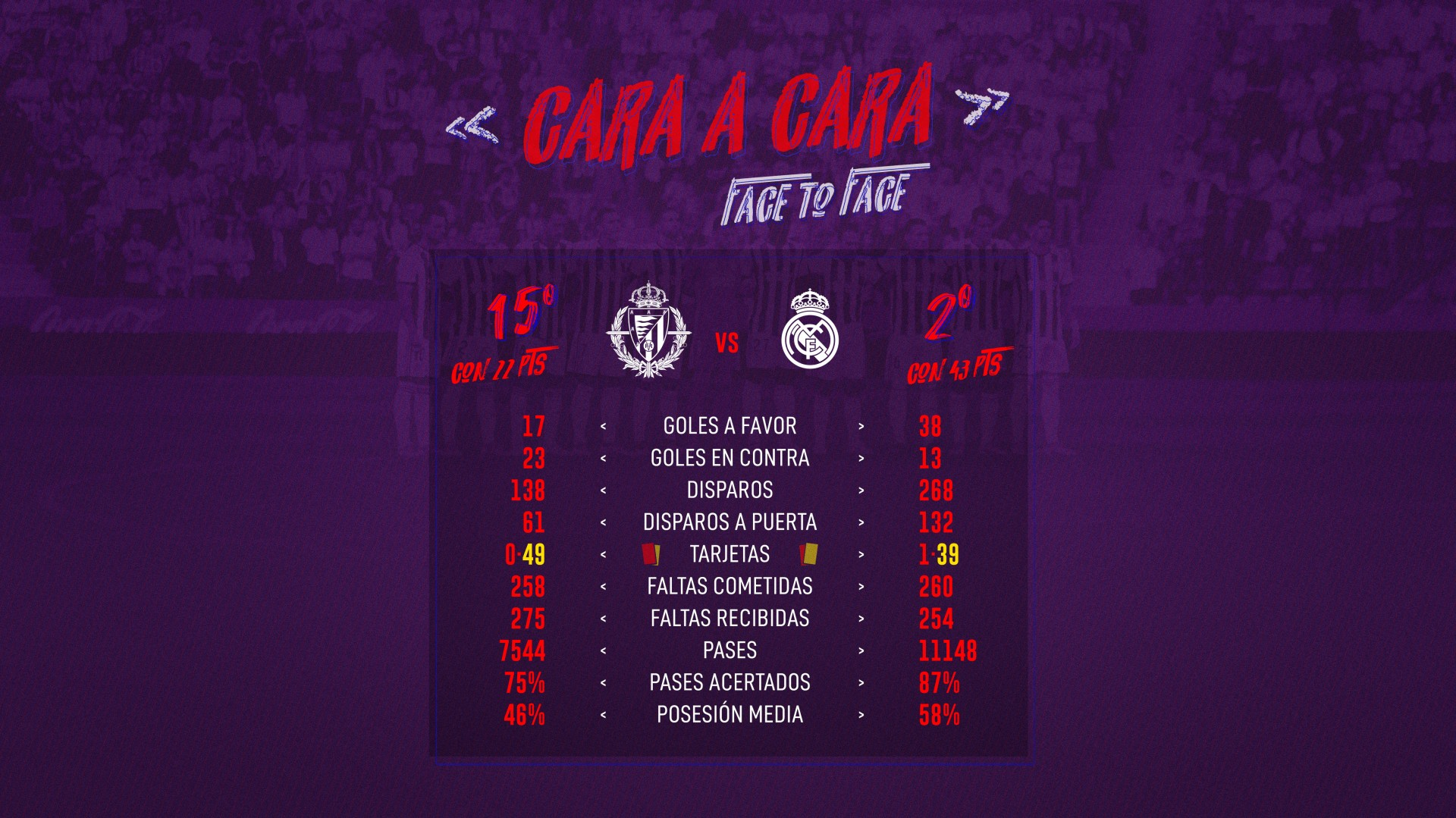 Real Valladolid C.F. - Real Madrid C.F. Domingo 26 de Enero. 21:00 Face-To-Face