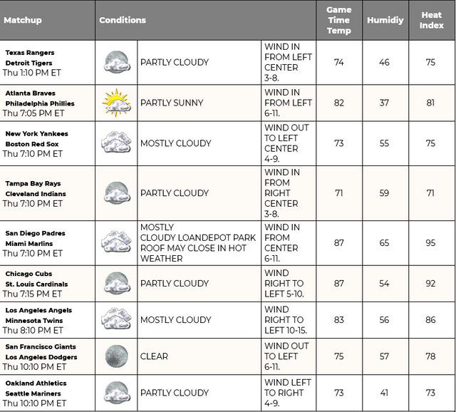 Screenshot-2021-07-22-at-09-44-22-MLB-Weather-Report-Find-Upcoming-Conditions-for-the-MLB