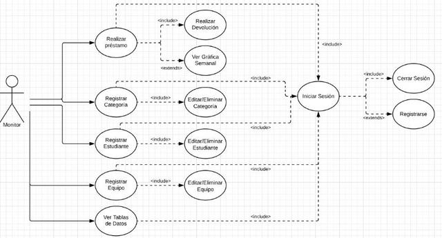 Modelo de casos de uso