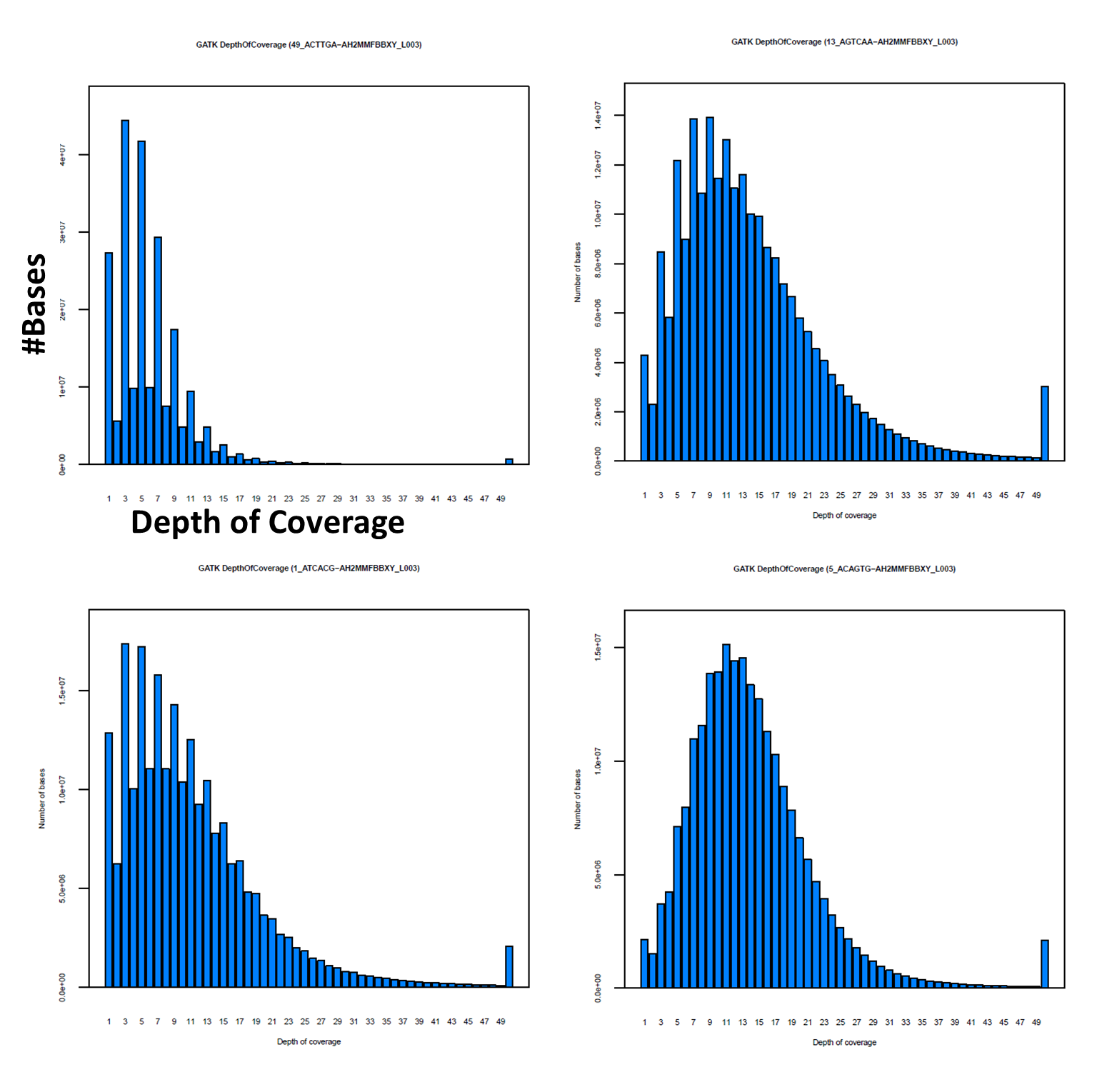coverage distribution