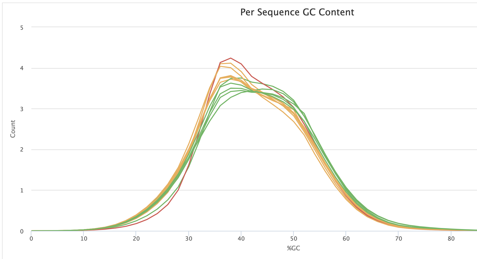 Example of the same distribution for mice ChIP-seq data. H4K5 and H4K12 data.