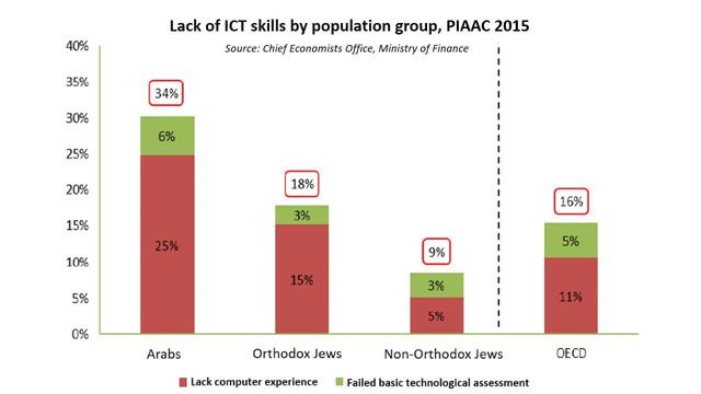 Lack-of-ICT-skils